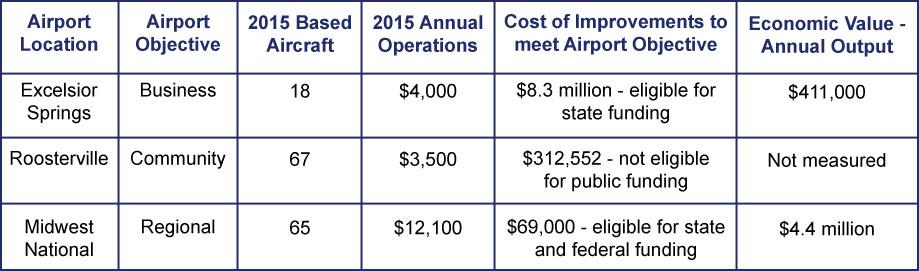 Airport Statistics Chart