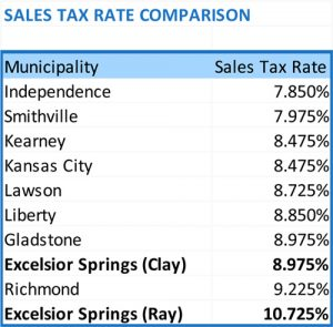Chart Sales Tax Comparison