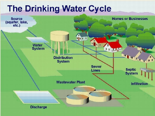 Public Water Supply Image