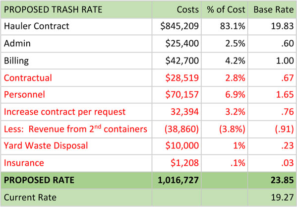 Proposed Trash Rate Table