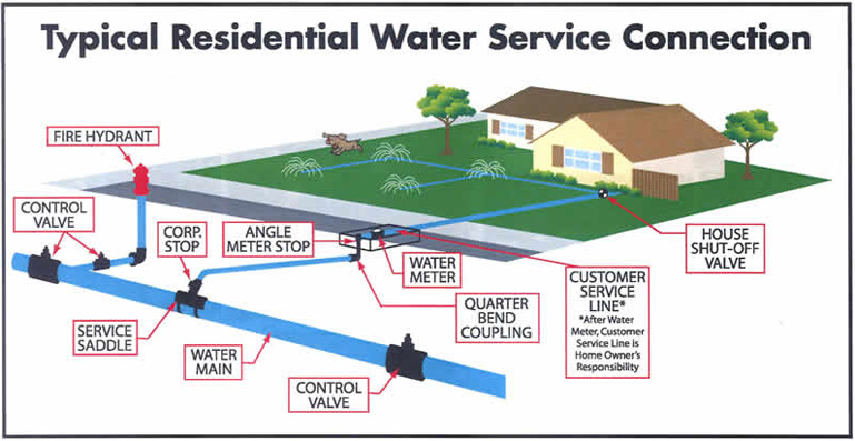Water Service Connection Image